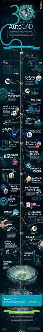 AutoCAD history